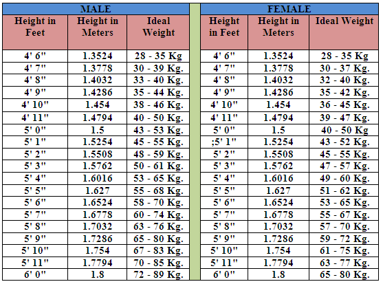 Height And Weight Chart Akbaeenw