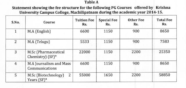 mafees - Krishna University Distance Education Courses BA, MBA, MSC, BSC, MA M.ED, B.ED