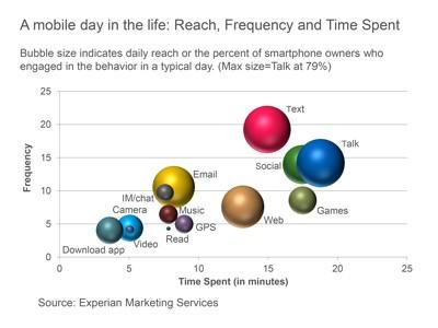 Un quadro generico come un utente medio utilizza il proprio smartphone nelle varie attività
