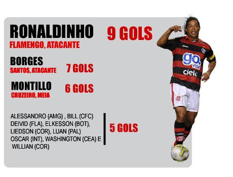 Os artilheiros do brasieirão, Ronaldinho Gaúcho é o artilheiro isolado do Brasileirão com 9  gols em 13 rodadas