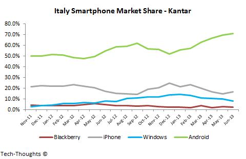 Kantar Italy Smartphone Market Share