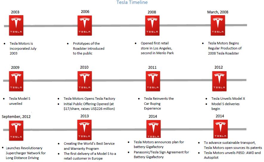 Timeline Tesla Motors News
