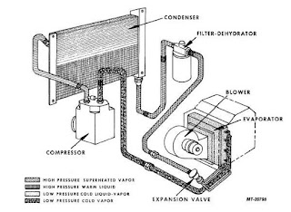Air Conditioning System Diagram