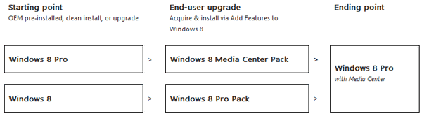 Windows 8-window media center-updates path