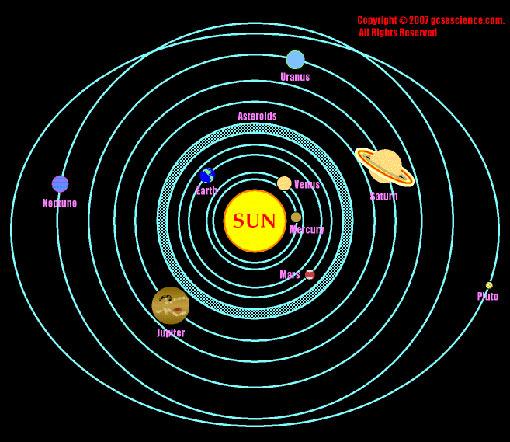 solar sytem formation