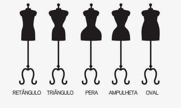 Tipos de corpos