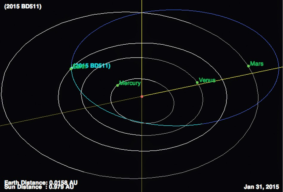 http://sciencythoughts.blogspot.co.uk/2015/01/asteroid-2015-bd511-passes-earth.html