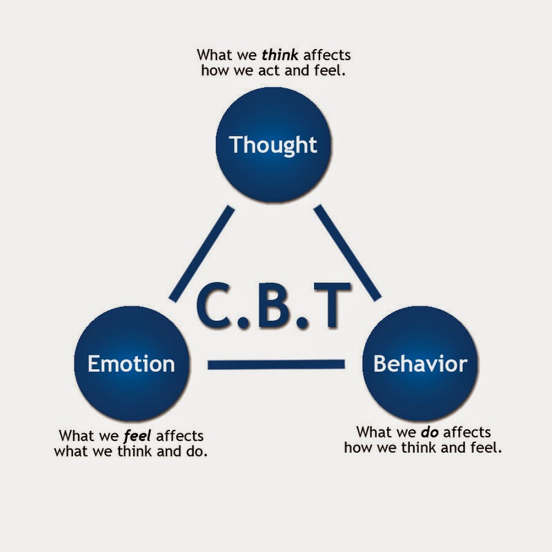 CBT - Cognitive Behavioral Therapy and Exposure Therapy clinic, velachery, chennai, tamilnadu