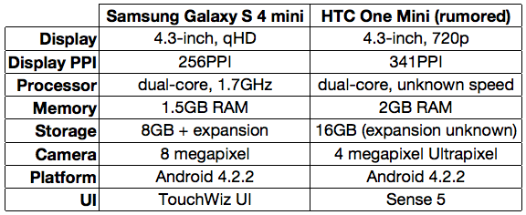Samsung Galaxy S4 mini vs htc ONE mini specs