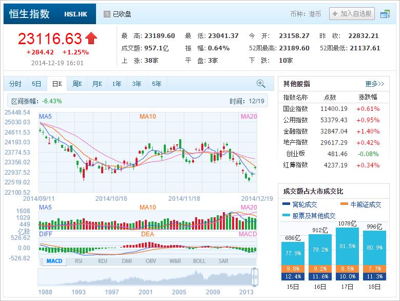 中国株コバンザメ投資 香港ハンセン指数20141219