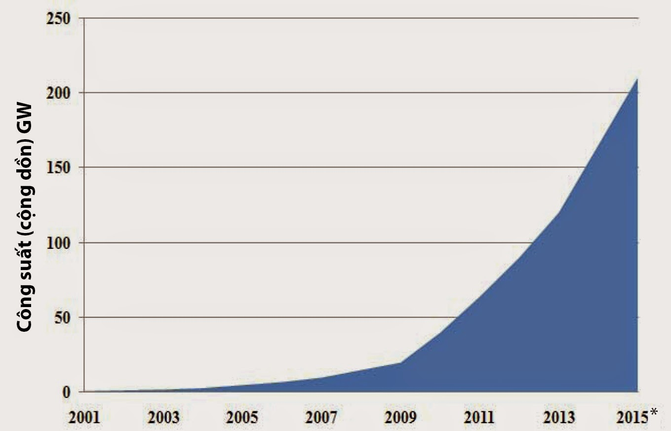 Số lượng (cộng dồn) pin mặt trời lắp đặt trên toàn cầu