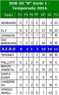 Tabla de posiciones SUB 20 Temporada 2016