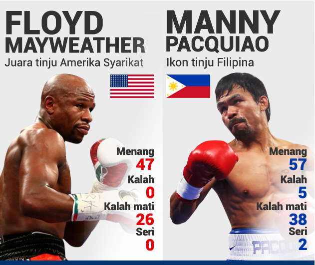 Manny Pacquiao vs Floyd Mayweather 3 Mei 2015