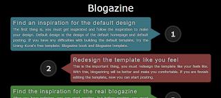 Blogaziner