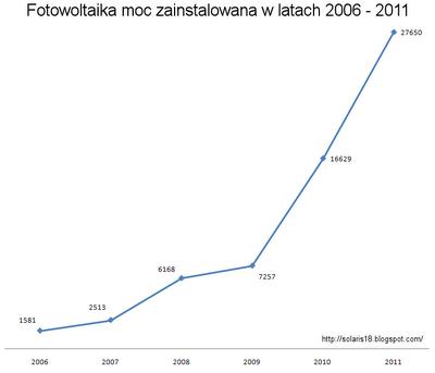 Fotowoltaika nowa moc zainstalowana w latach 2006 -2011