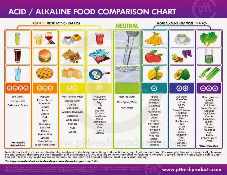 Légend image with acid alkaline food chart printable
