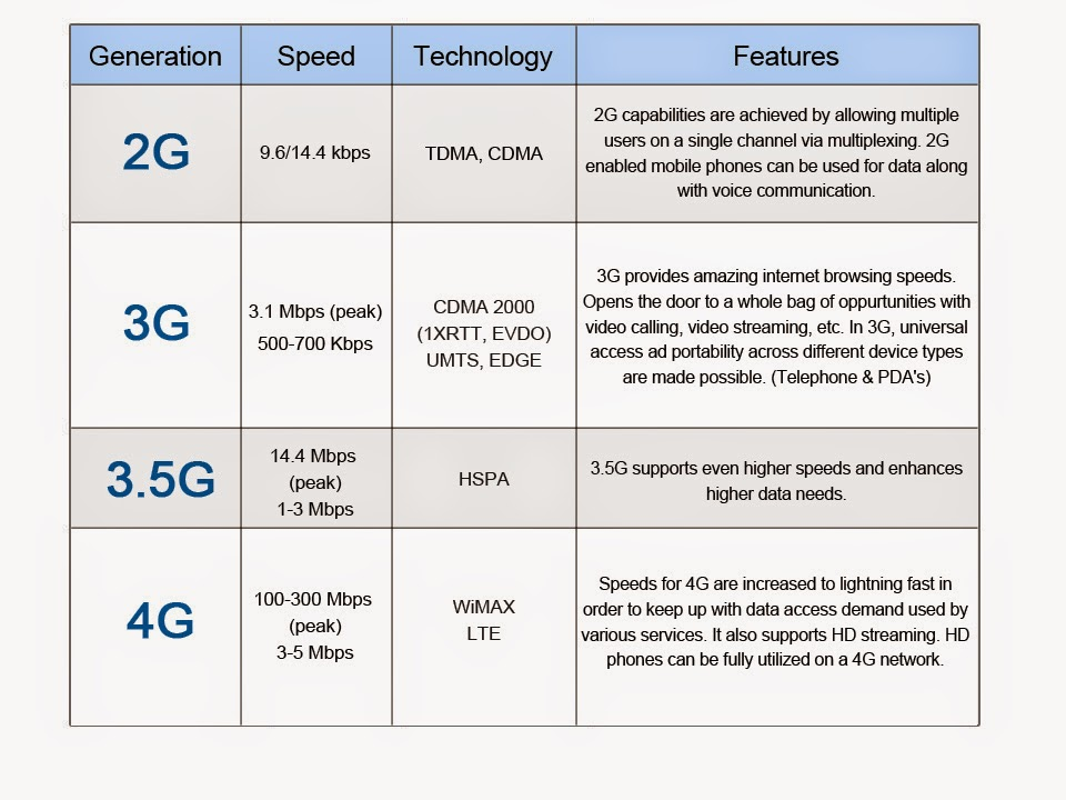 history of 4g In the past few decades, mobile wireless technologies have experience 4 or 5 generations of technology revolution and evolution, namely from 0g to 4g current research in mobile wireless technology concentrates on advance implementation of 4g technology and 5g technology currently 5g termis not officially used.