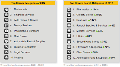 YellowPages Categories Mobile