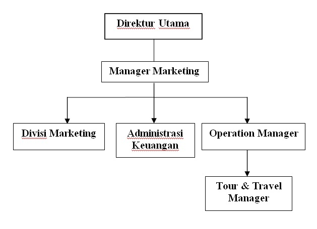 Gambar.II.1 Struktur Organisasi PT. Mawar Berkah Sejahtera Sumber : PT. Mawar Berkah Sejahtera