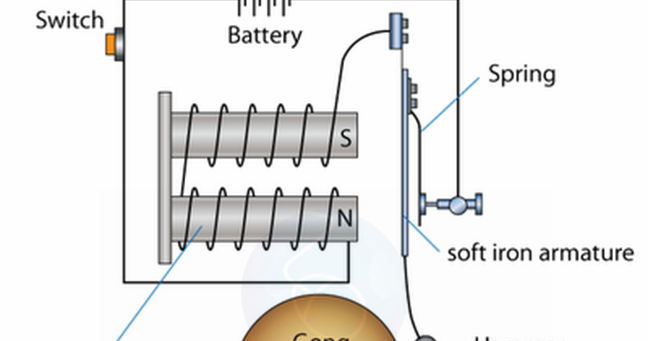 Uses Of Electromagnet Electric Bell Spm Physics Form 4form 5