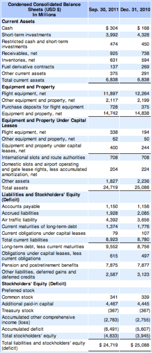 Personal Balance Sheet Template Amr balance sheet at