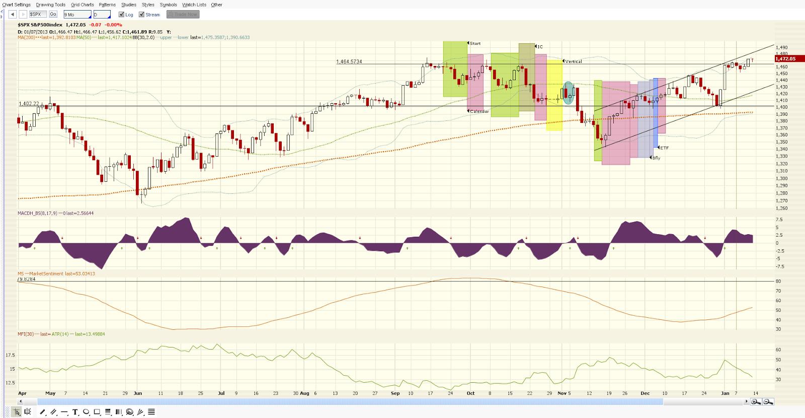 High probability option trading calendar spreads