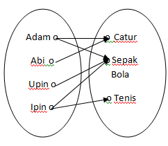 Relasi dan fungsi matematika matematika akuntansi menggunakan diagram panah 2 menggunakan himpunan pasangan berurutan ccuart Image collections
