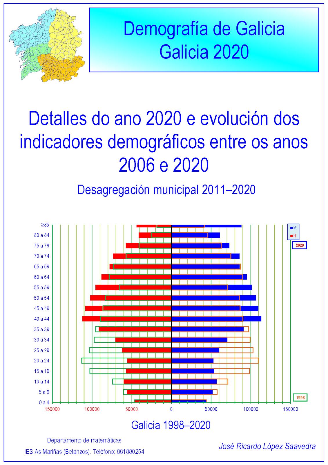 Galicia: demografía 2020