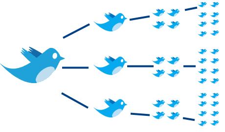Darse de alta en Twitter