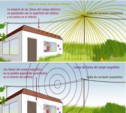 CONTAMINACIÓN ELECTROMAGNÉTICA EN LA CONSTRUCCIONES