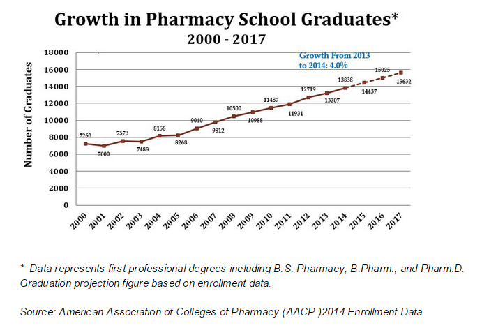 Glut of Pharmacists