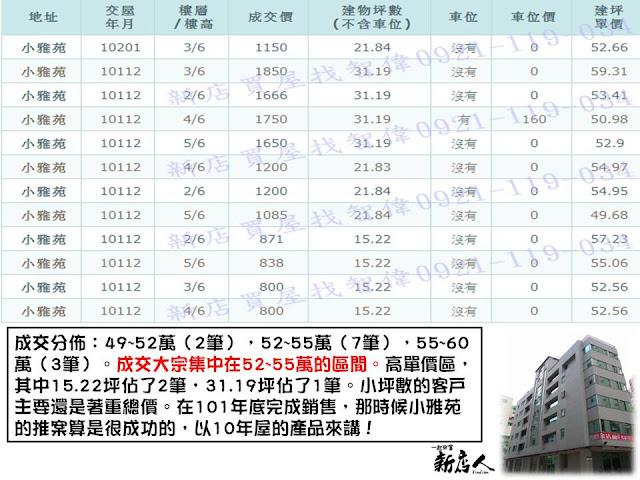 2012年的新店推案探討(小雅苑.碧潭之丘.極麗.城品.)