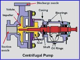 Otowater Com Bagian Pompa Air Centrifugal Pump