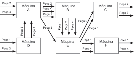 imagens de arranjo fisico celular - [PDF]ARRANJO FÍSICO INDUSTRIAL