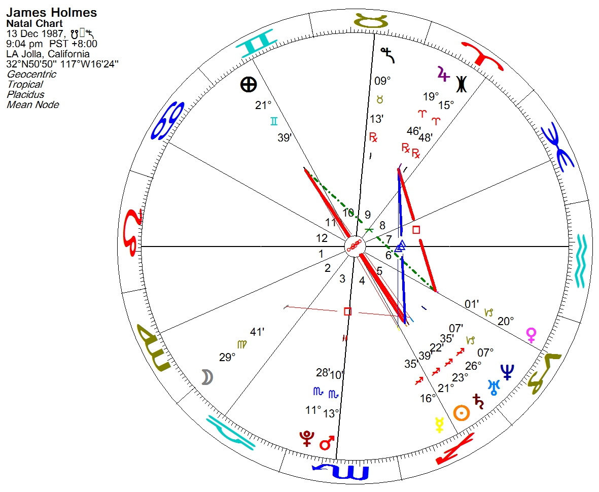 Science astrology james holmes the joker horoscope and the couple of weeks after the aurora tragic event we got to know james holmes time of birth it is 904 pm he has a leo ascendant you may see his chart geenschuldenfo Choice Image