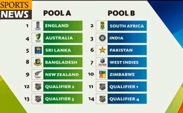 ICC Cricket World Cup 2015 Fixtures