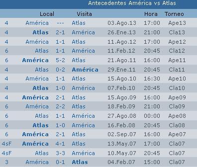 Resultados de la jornada 4 del torneo Apertura 2014 [Liga