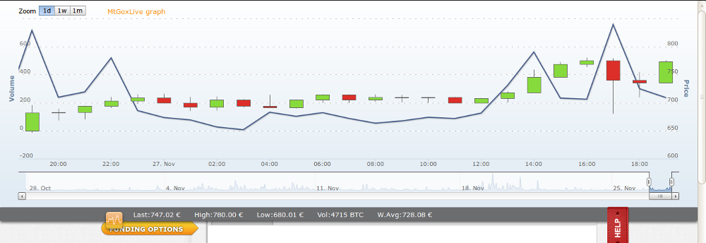 Usemos Bitcoins!   II BTC-Tendencia