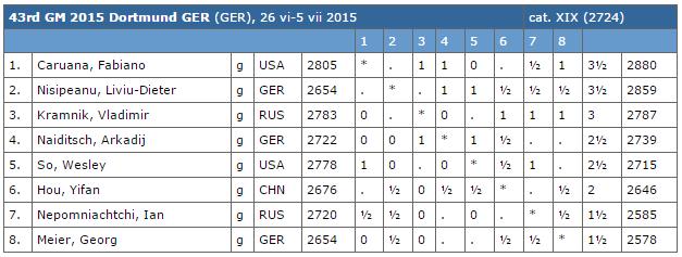 Le classement du tournoi d'échecs de Dortmund après 5 rondes sur 7