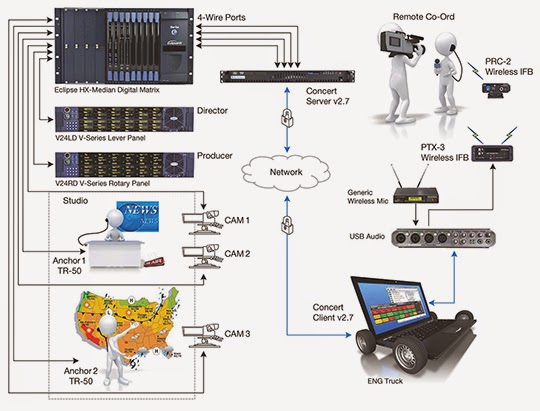 Stand up%2Bnews%2Bwith%2Bmatrix%2Band%2Bintercom over IP comm 'n sense application diagram stand up (news) with matrix and