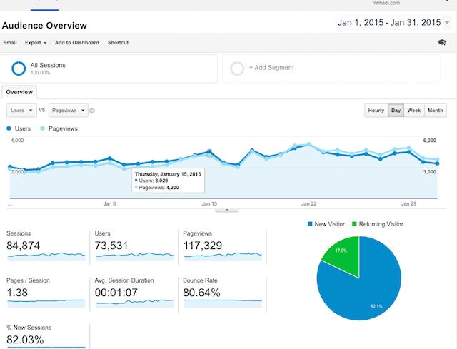 Statistik Pelawat Fitrihadi.com 2015 Januari