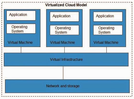 الافنراضية Virtualization.