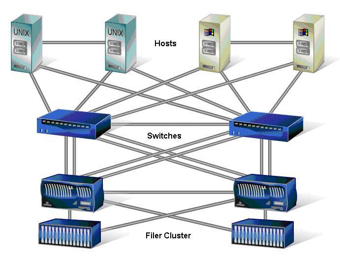 Network Appliance San Interview Questions