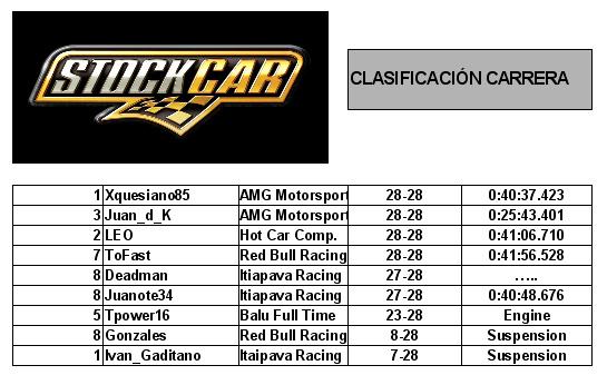 Clasificacion carrera rfactor stock cars v8