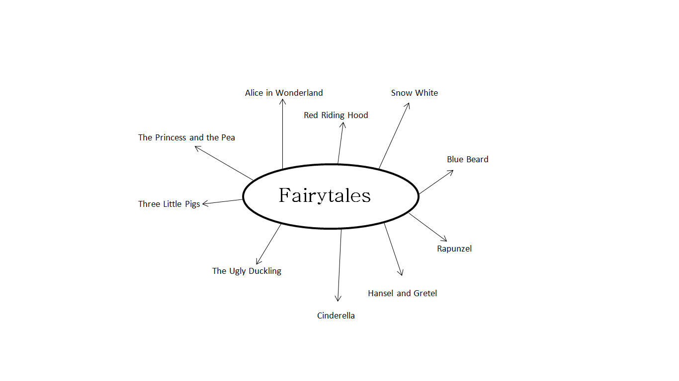 at first we were really struggling to decide on a fairytale we wanted to work on firstly we thought about the princess and the pea however after