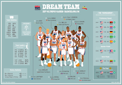dream_team_infographic