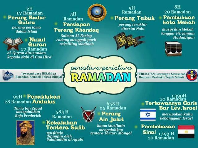 Berpuasa Itu Adalah Kekuatan Umat Islam