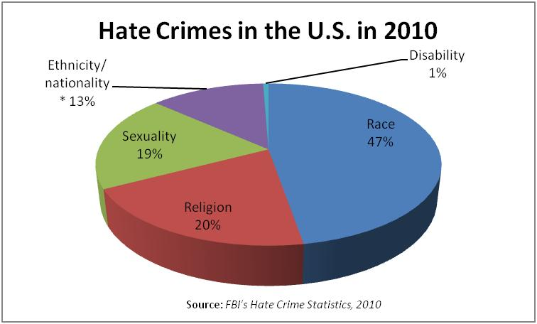 Us Hate Crime Statistics