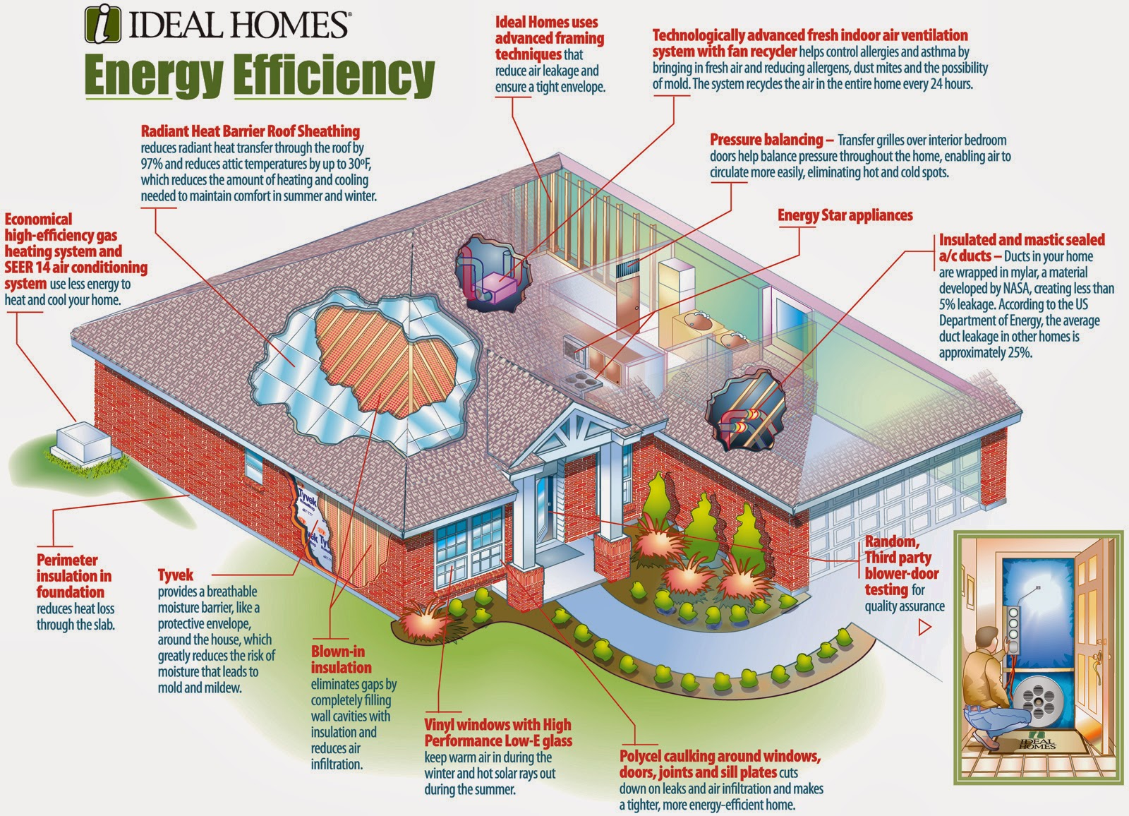 Eco friendly home familly for Green energy efficient homes
