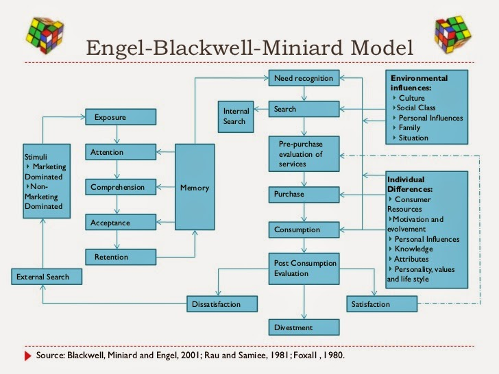 engel kollat blackwell model University of north texas the paper adapts and extends engel, kollat, and blackwell's and engel decision-making model as backdrop in the review of.